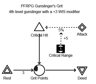 PFRPG_Grit
