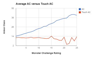 As monsters get tougher, their defense against touch attacks decrease (instead of increase like normal defenses).