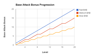 The differences between the attack bonus of classes increas with level.