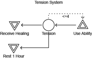 Tension Machination Diagram